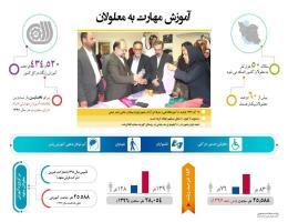 آموزش های ویژه معلولین در کشور و مشهد