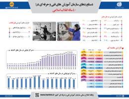 ظرفیت های سازمان آموزش فنی و حرفه ای کشور در 40 ساله انقلاب اسلامی
